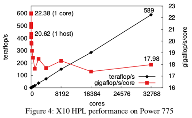 Performance of X10 High-Performance Linpack benchmark on Power 775