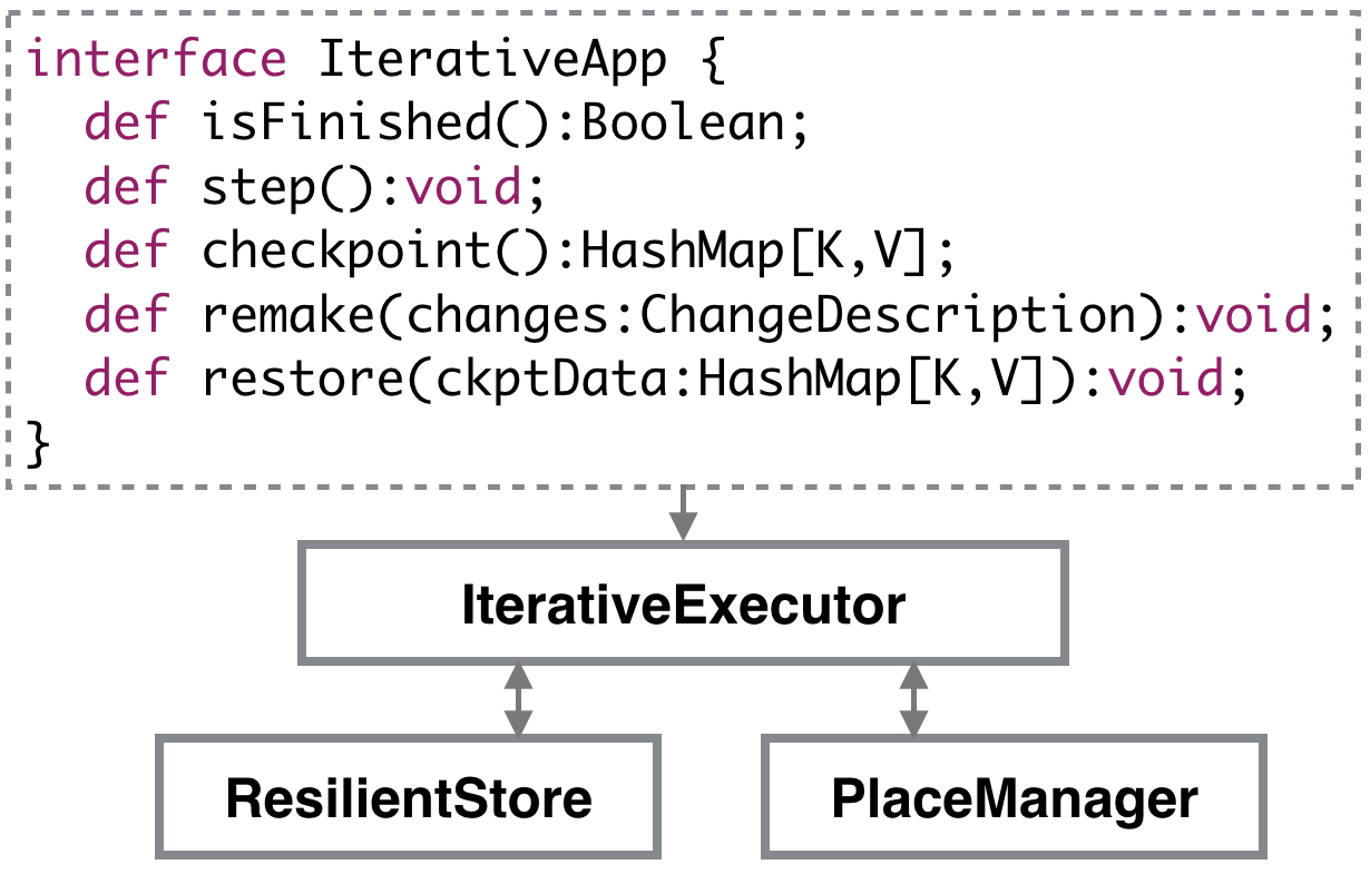 X10 Resilient Iterative Application Framework