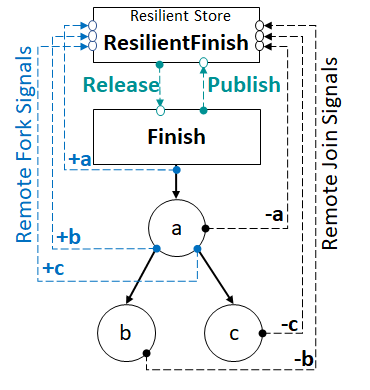 Diagram of fork and join signals for message-optimal resilient async-finish termination detection