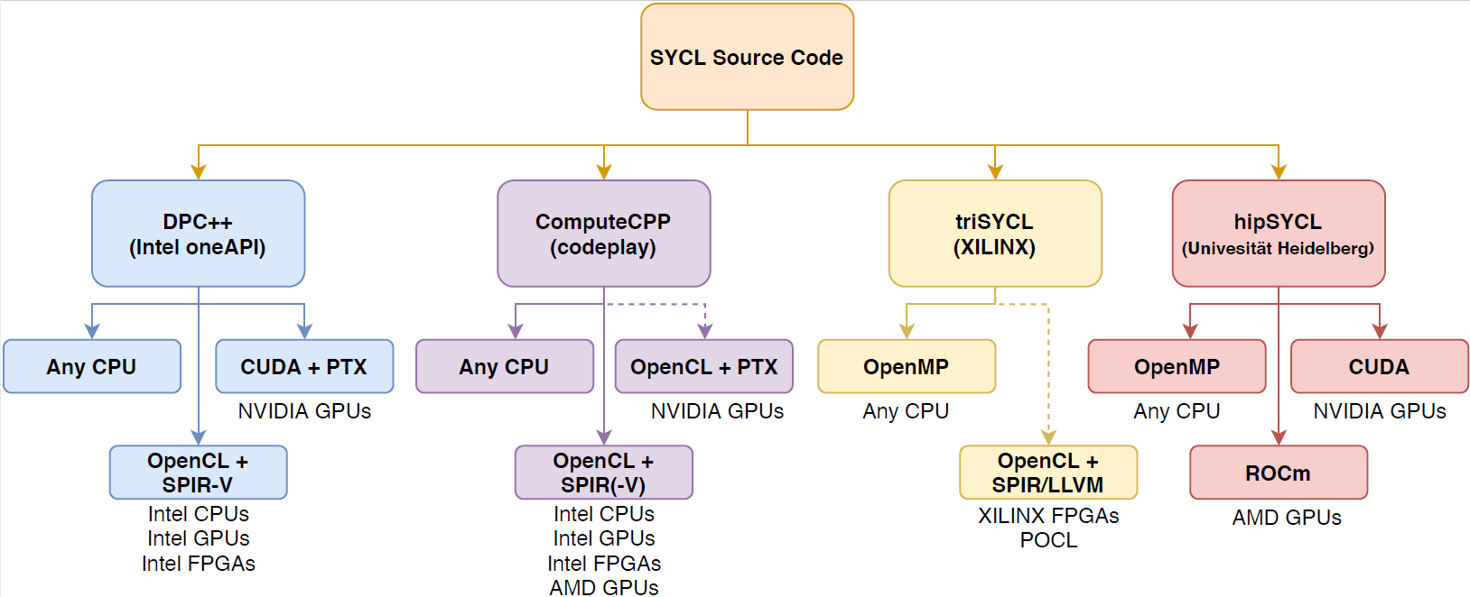 Status of SYCL implementations (Oct 2020). Four major implementations: DPC++ (Intel oneAPI); ComputeCPP (codeplay); triSYCL (XILINX); hipSYCL (Universitaet Heidelberg)